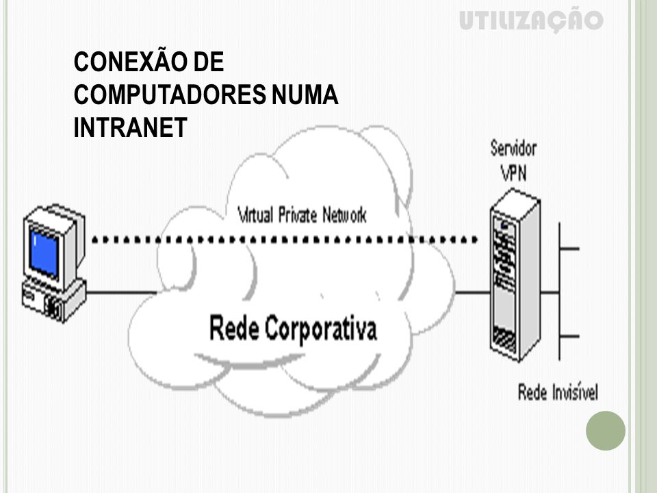UTILIZAÇÃO CONEXÃO DE COMPUTADORES NUMA INTRANET