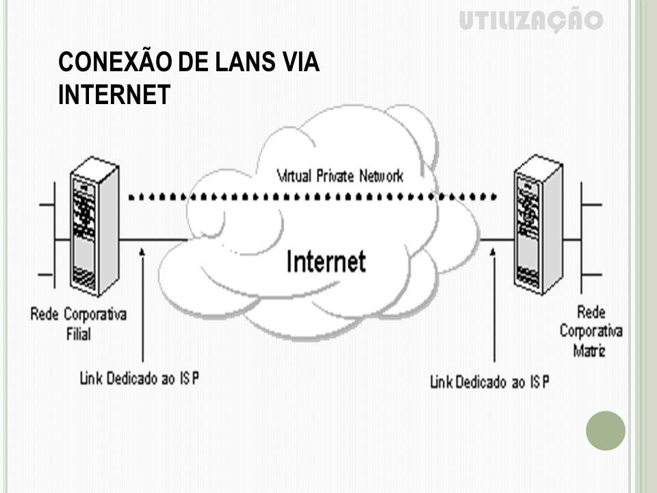 UTILIZAÇÃO CONEXÃO DE LANS VIA INTERNET