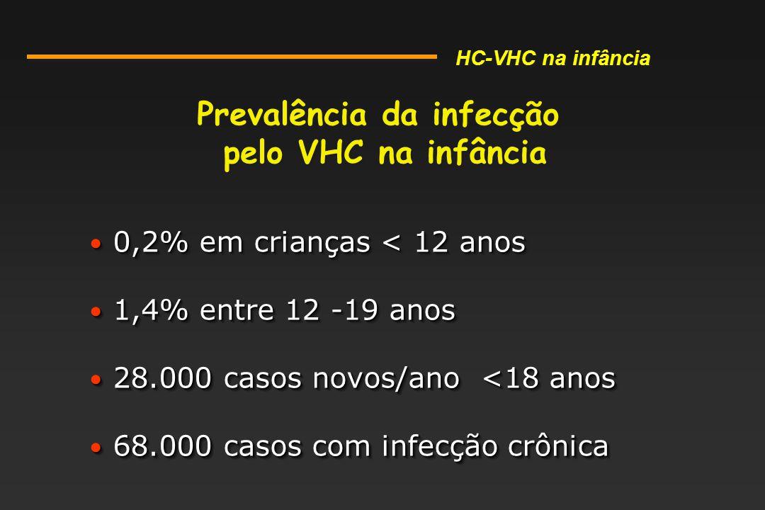 Prevalência da infecção