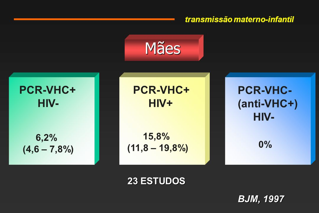 Mães PCR-VHC+ HIV- PCR-VHC+ HIV+ PCR-VHC- (anti-VHC+) HIV- 15,8% 6,2%