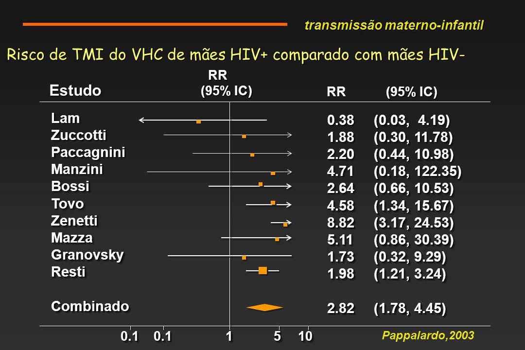 Risco de TMI do VHC de mães HIV+ comparado com mães HIV-