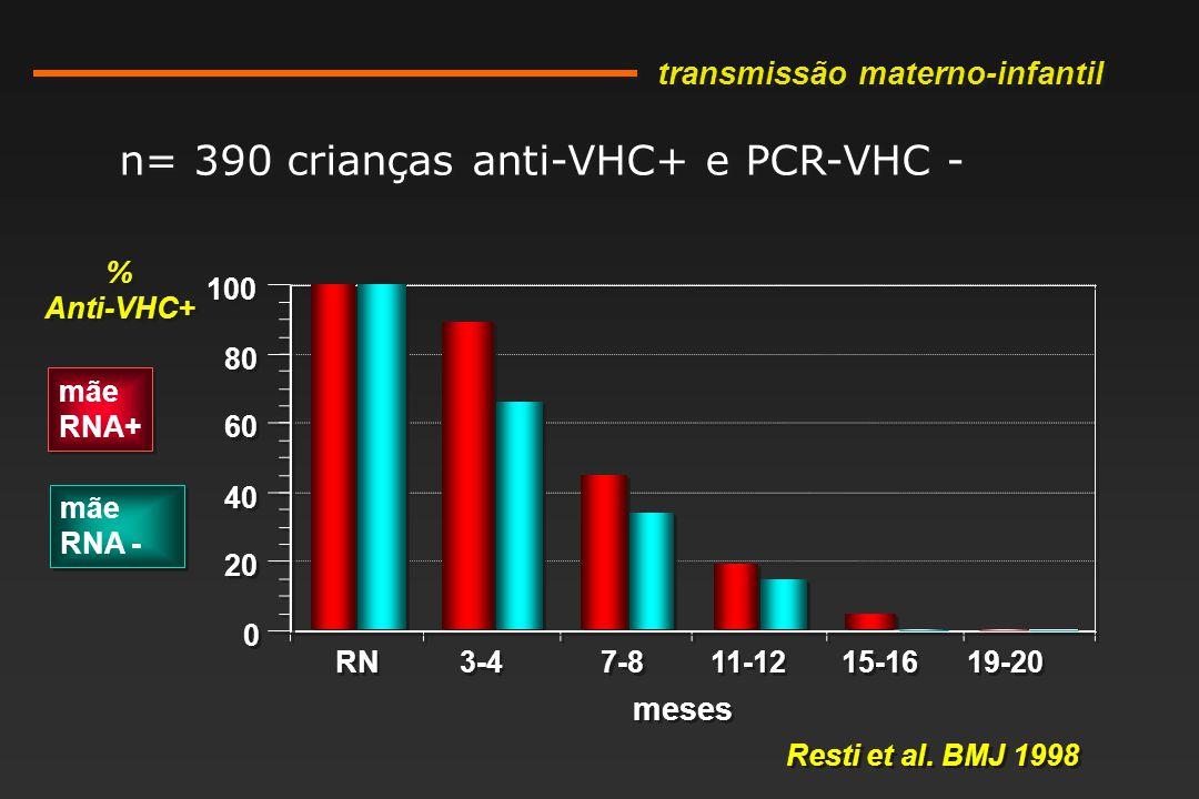 n= 390 crianças anti-VHC+ e PCR-VHC -