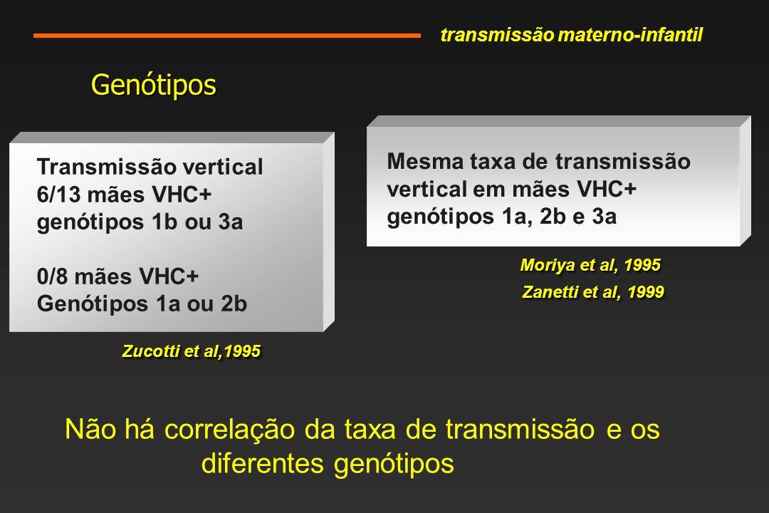 Não há correlação da taxa de transmissão e os diferentes genótipos