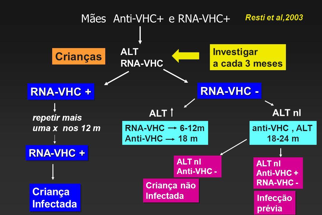 Mães Anti-VHC+ e RNA-VHC+