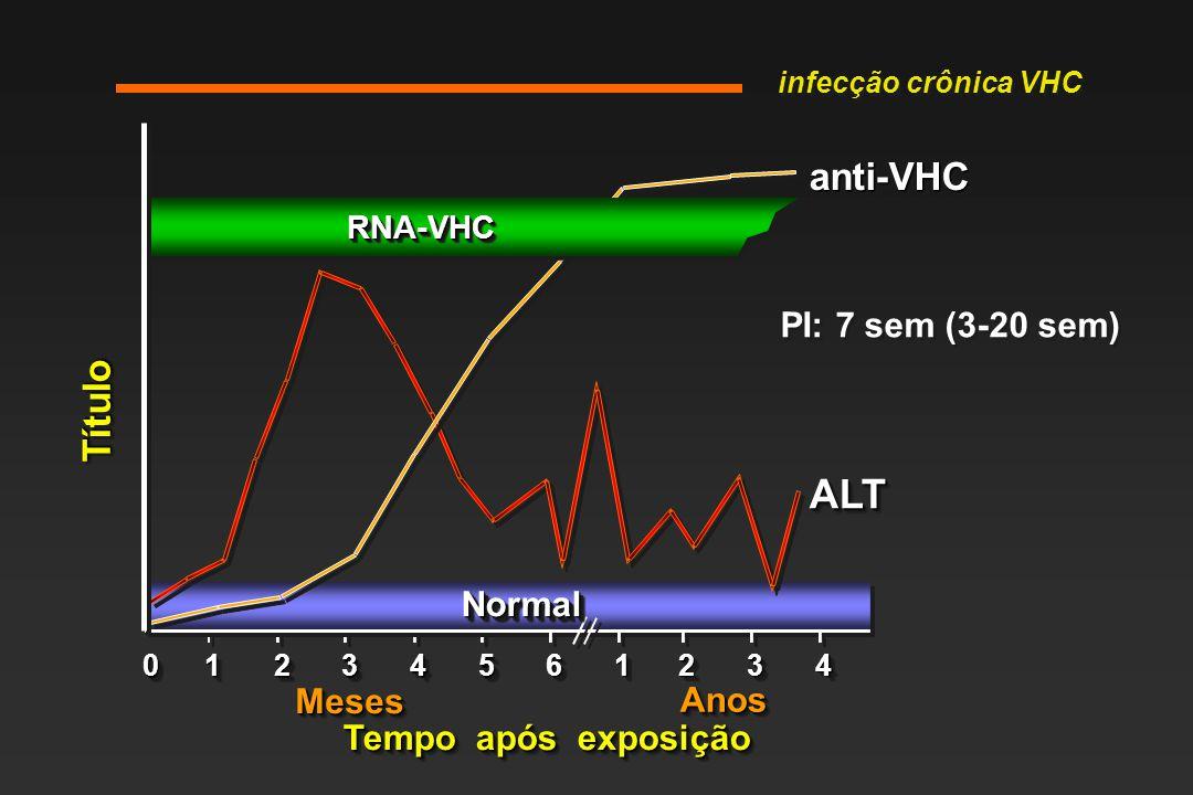 ALT anti-VHC Título PI: 7 sem (3-20 sem) Normal Meses Anos