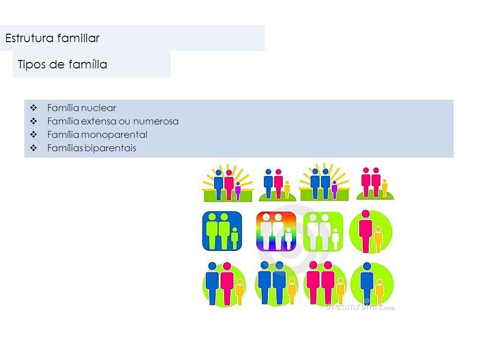 Estrutura familiar Tipos de família Família nuclear