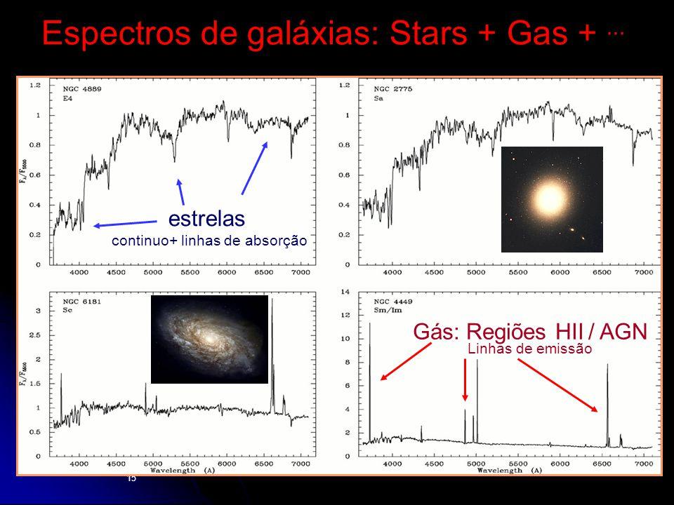 Espectros de galáxias: Stars + Gas + ...