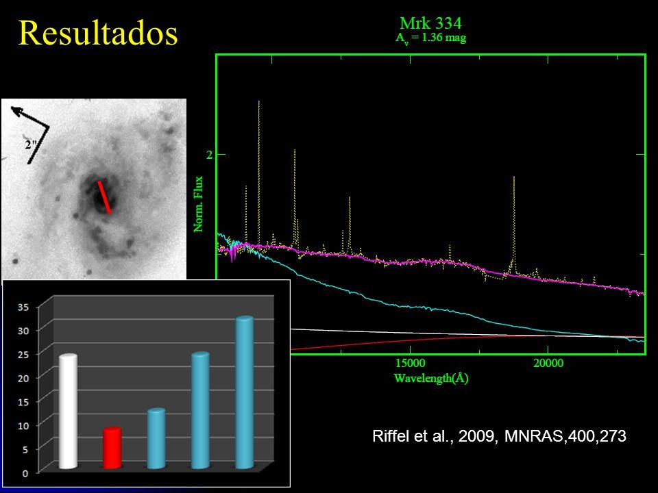 Resultados Riffel et al., 2009, MNRAS,400,273