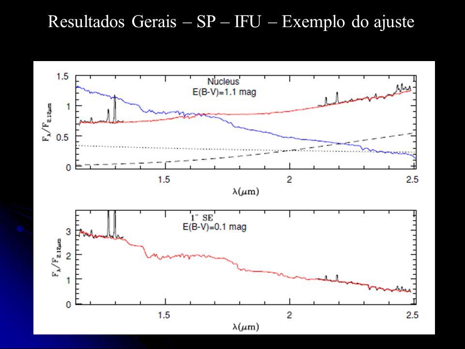 Resultados Gerais – SP – IFU – Exemplo do ajuste