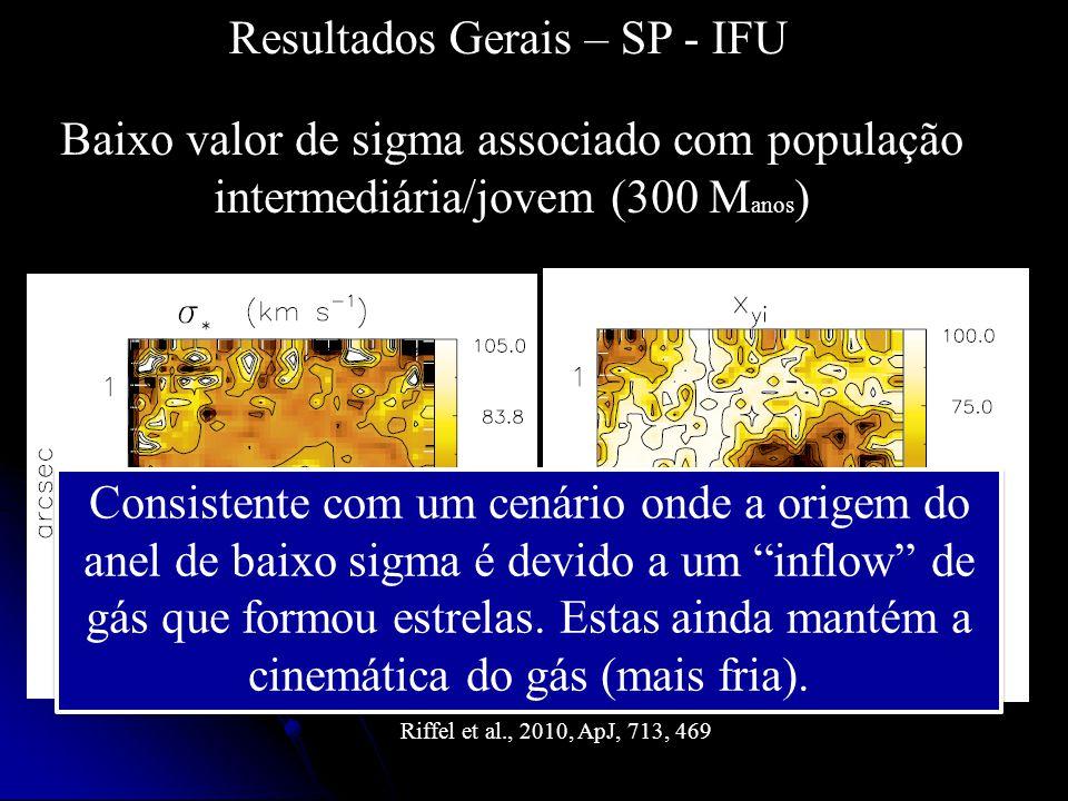Resultados Gerais – SP - IFU