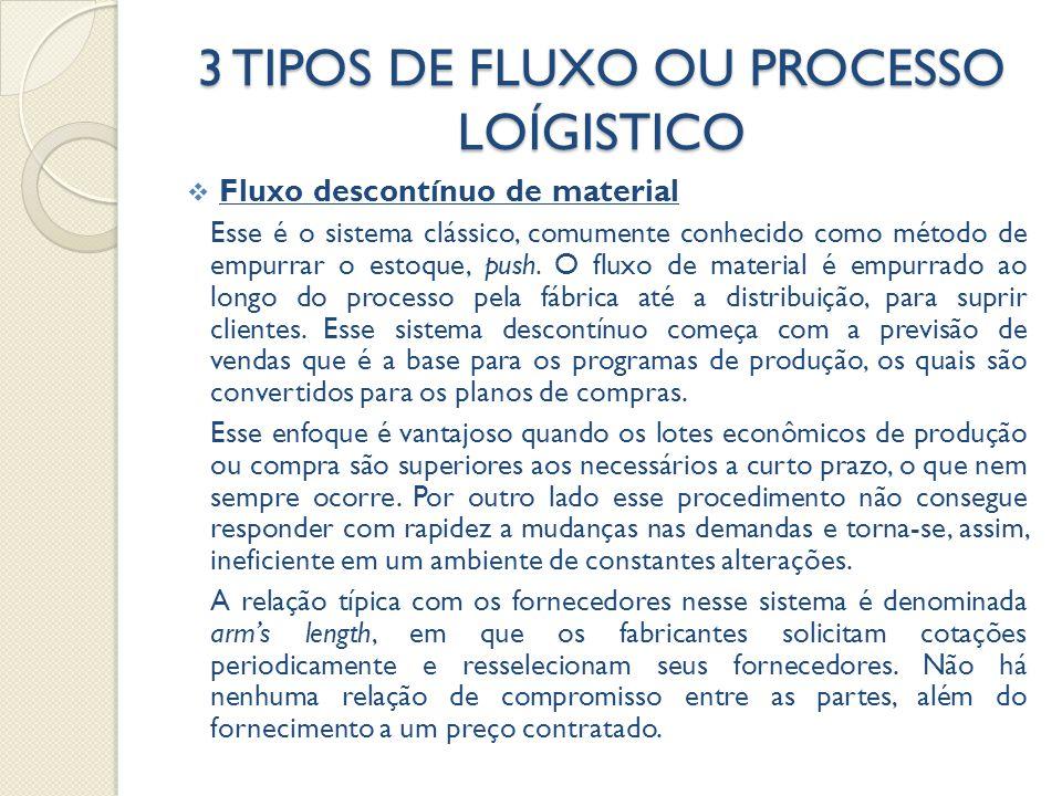 3 TIPOS DE FLUXO OU PROCESSO LOÍGISTICO