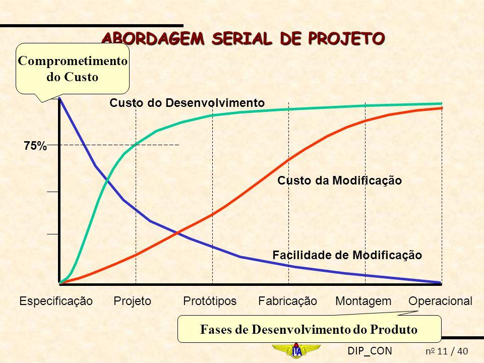 ABORDAGEM SERIAL DE PROJETO Fases de Desenvolvimento do Produto