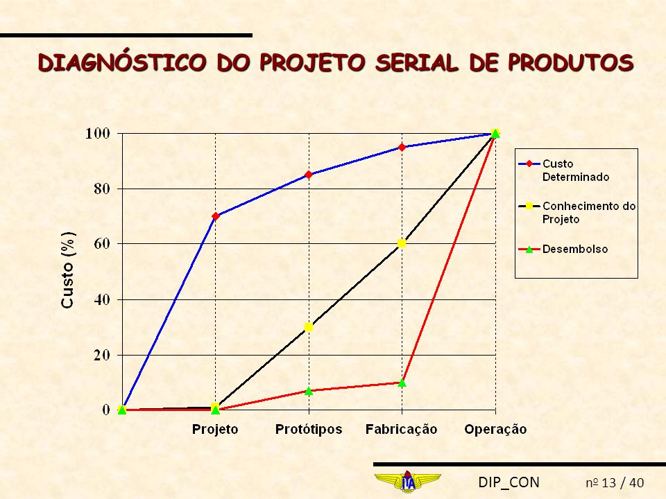 DIAGNÓSTICO DO PROJETO SERIAL DE PRODUTOS