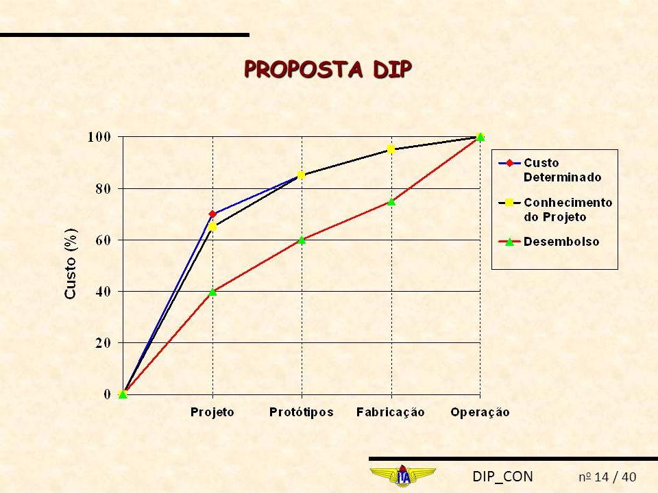 PROPOSTA DIP