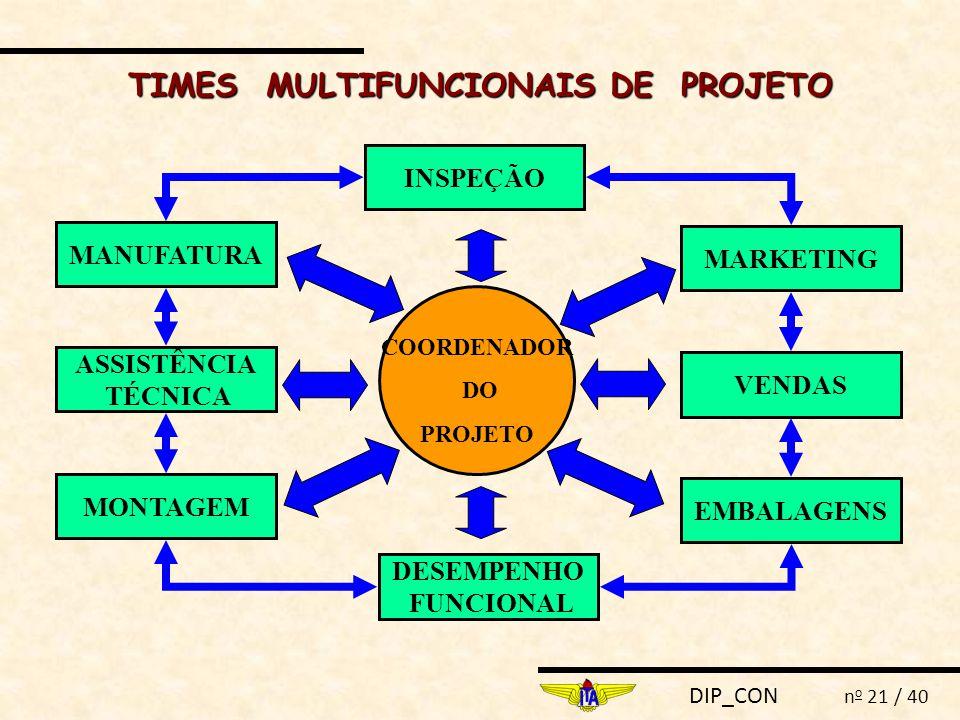TIMES MULTIFUNCIONAIS DE PROJETO