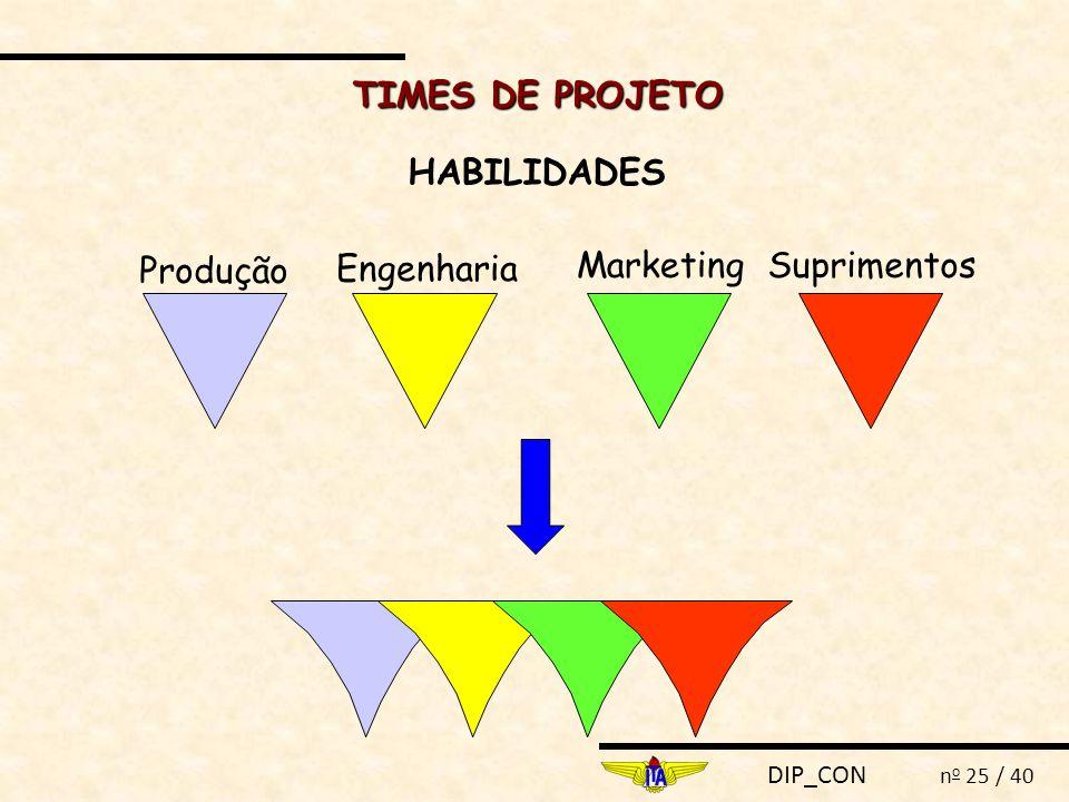 TIMES DE PROJETO HABILIDADES Produção Engenharia Marketing Suprimentos