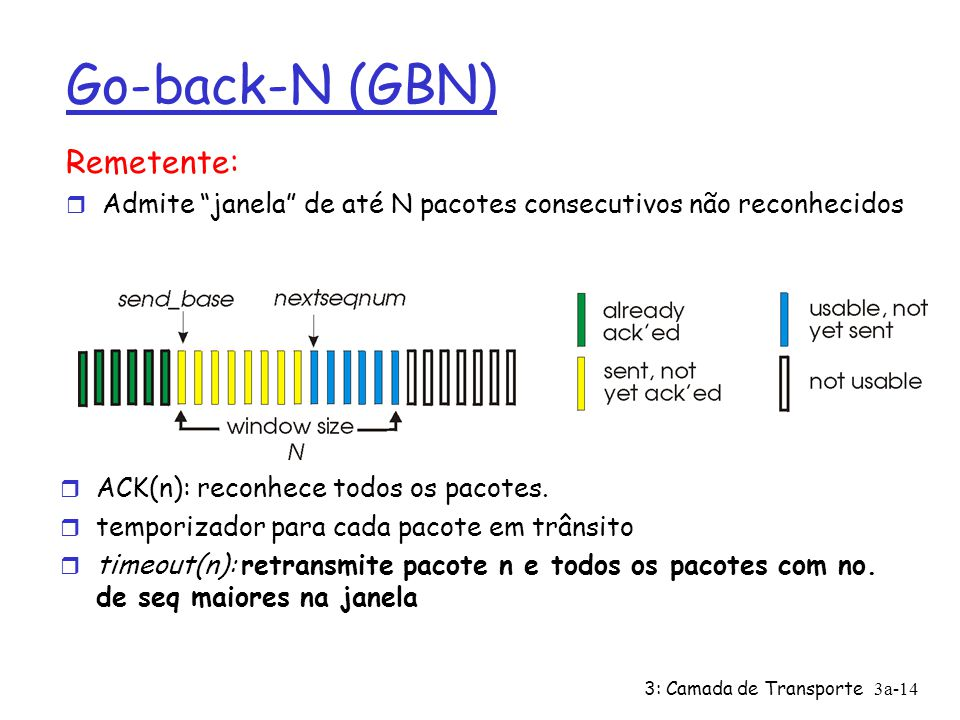 Go-back-N (GBN) Remetente: