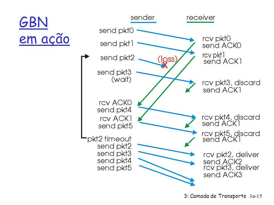 GBN em ação 3: Camada de Transporte