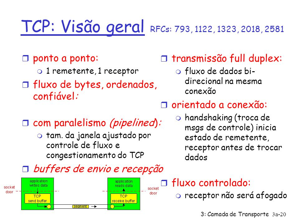 TCP: Visão geral RFCs: 793, 1122, 1323, 2018, 2581 ponto a ponto: