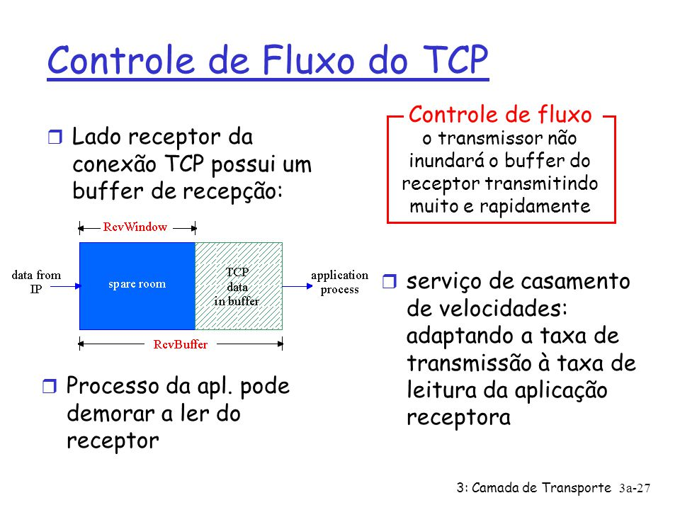 Controle de Fluxo do TCP