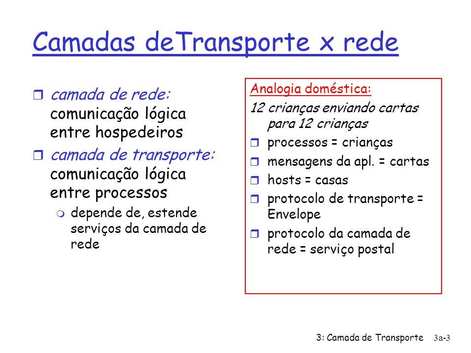 Camadas deTransporte x rede