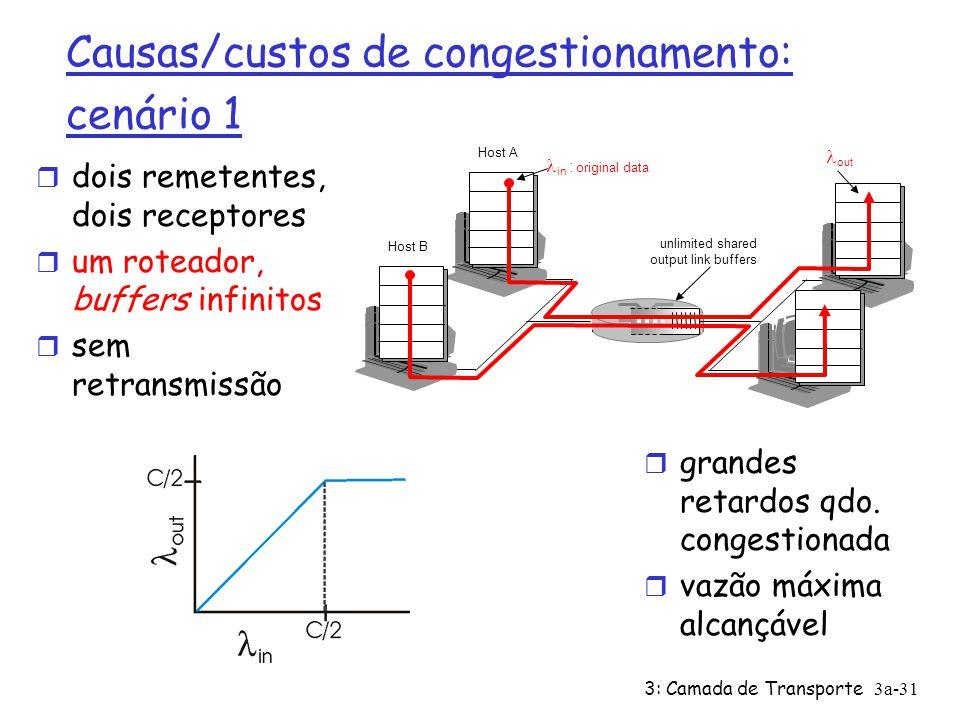 Causas/custos de congestionamento: cenário 1