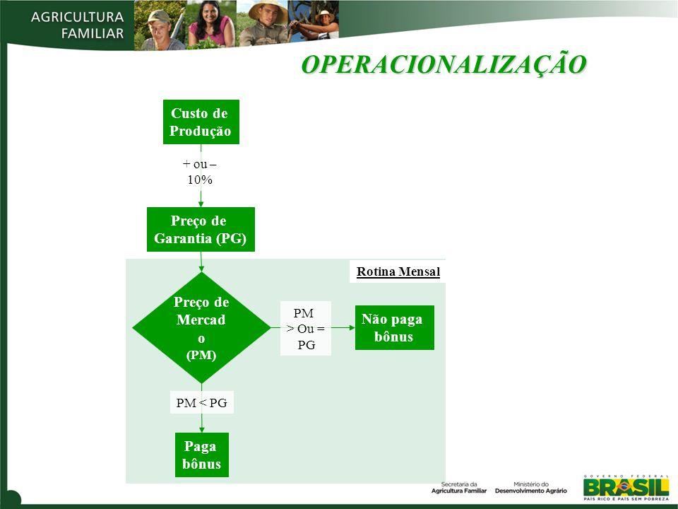 OPERACIONALIZAÇÃO Custo de Produção Preço de Garantia (PG)