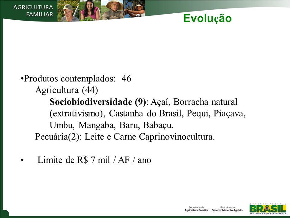 Evolução Produtos contemplados: 46 Agricultura (44)