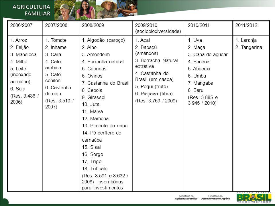 2006/2007 2007/2008. 2008/2009. 2009/2010 (sociobiodiversidade) 2010/2011. 2011/2012. 1. Arroz.