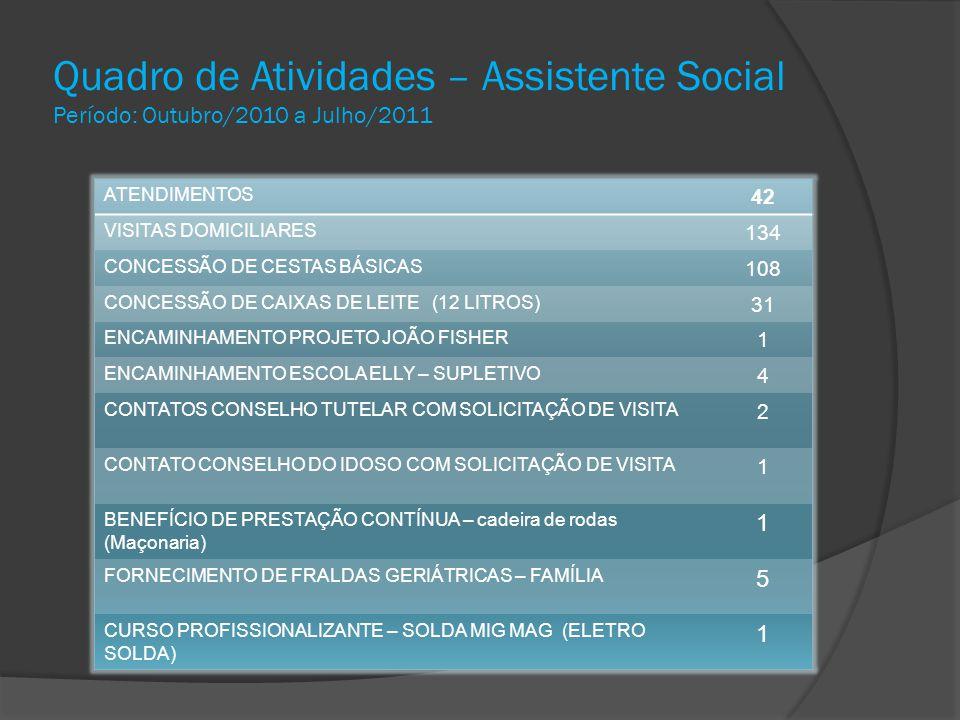 Quadro de Atividades – Assistente Social Período: Outubro/2010 a Julho/2011
