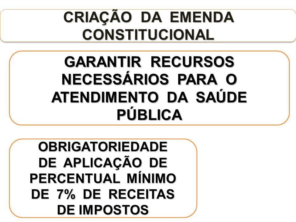CRIAÇÃO DA EMENDA CONSTITUCIONAL