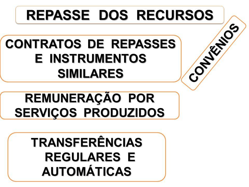 CONTRATOS DE REPASSES E INSTRUMENTOS SIMILARES REGULARES E AUTOMÁTICAS
