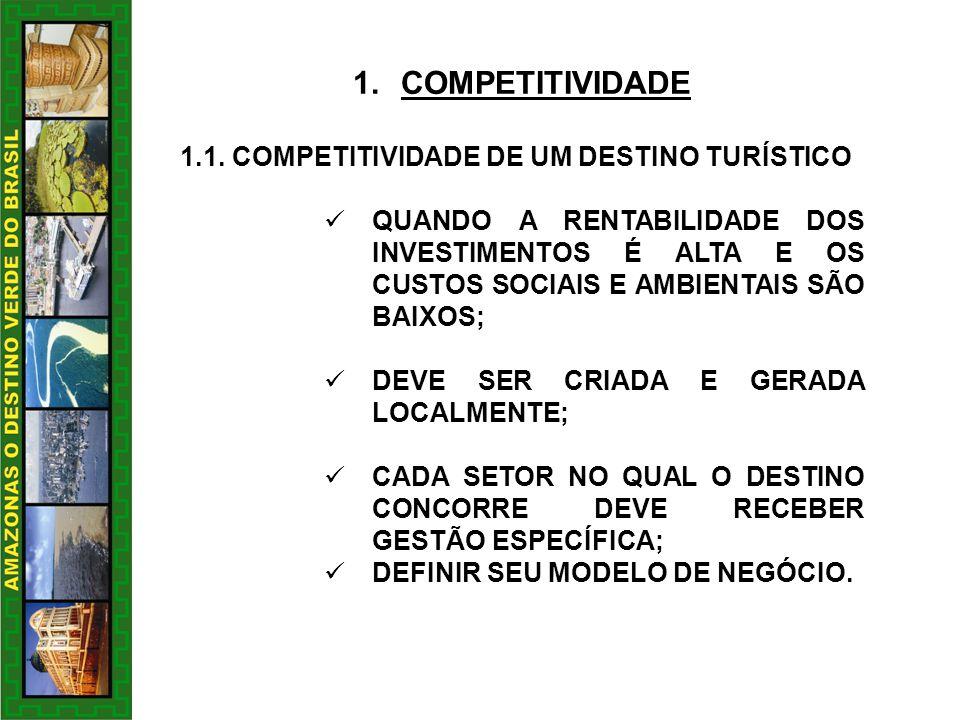 COMPETITIVIDADE 1.1. COMPETITIVIDADE DE UM DESTINO TURÍSTICO