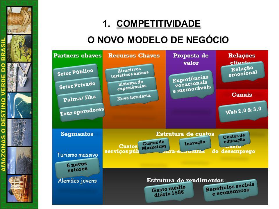 COMPETITIVIDADE O NOVO MODELO DE NEGÓCIO