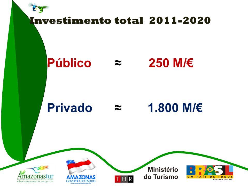 Investimento total 2011-2020 Público ≈ 250 M/€ Privado ≈ 1.800 M/€