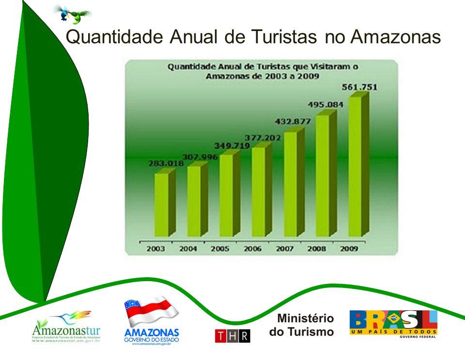 Quantidade Anual de Turistas no Amazonas