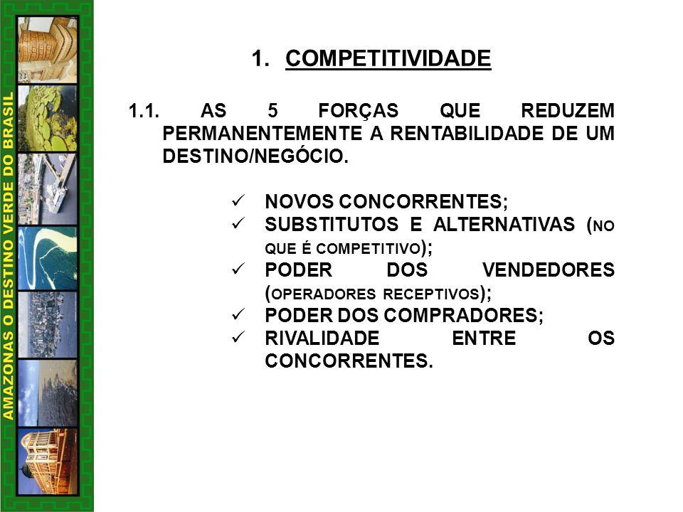 COMPETITIVIDADE 1.1. AS 5 FORÇAS QUE REDUZEM PERMANENTEMENTE A RENTABILIDADE DE UM DESTINO/NEGÓCIO.