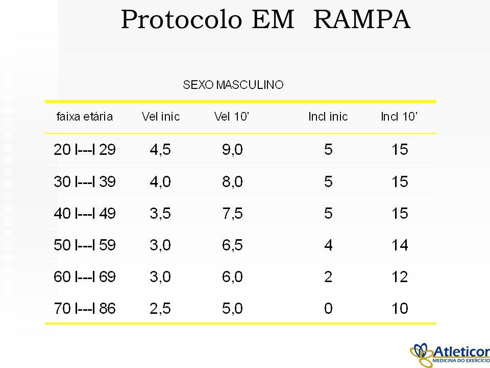 Protocolo EM RAMPA
