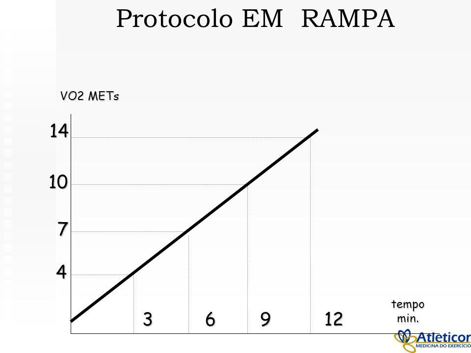 Protocolo EM RAMPA VO2 METs 14 10 7 4 tempo min. 3 6 9 12