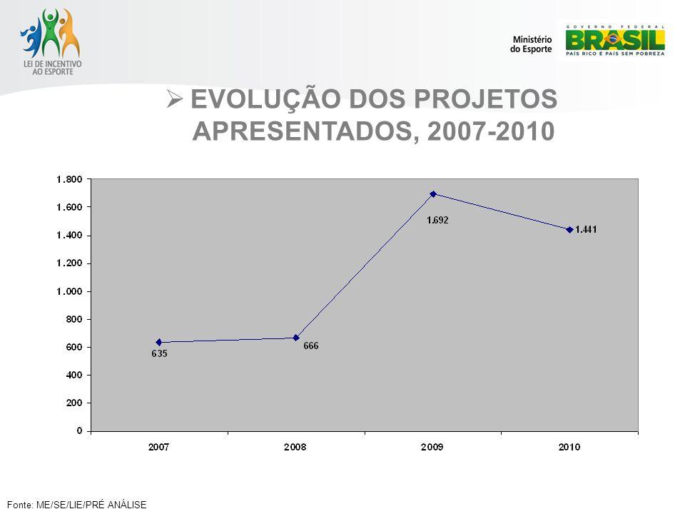 EVOLUÇÃO DOS PROJETOS APRESENTADOS, 2007-2010