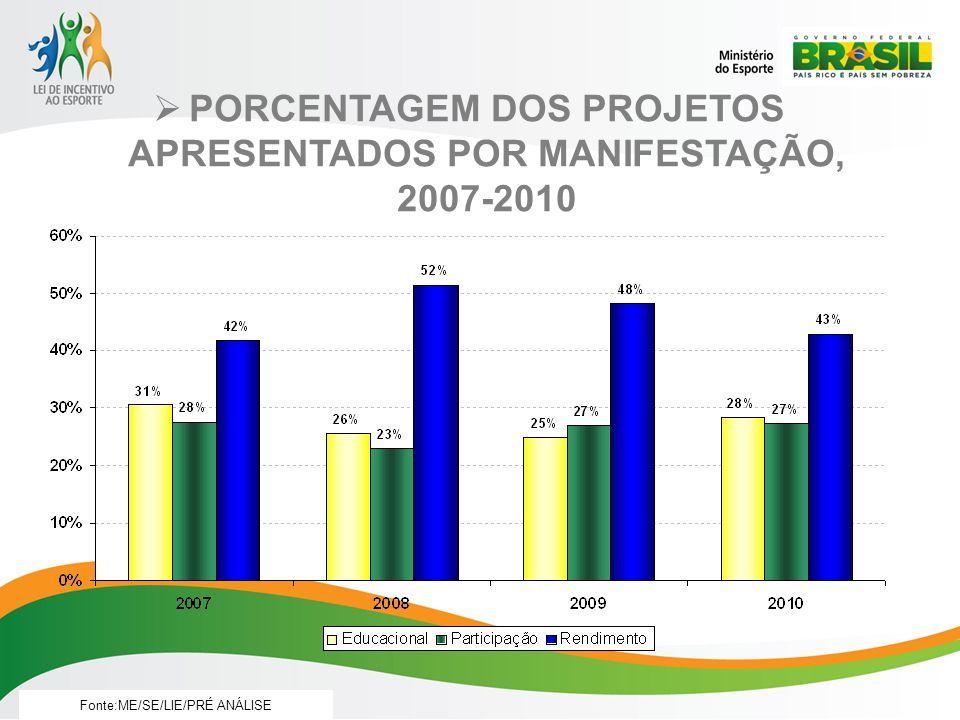 PORCENTAGEM DOS PROJETOS APRESENTADOS POR MANIFESTAÇÃO, 2007-2010