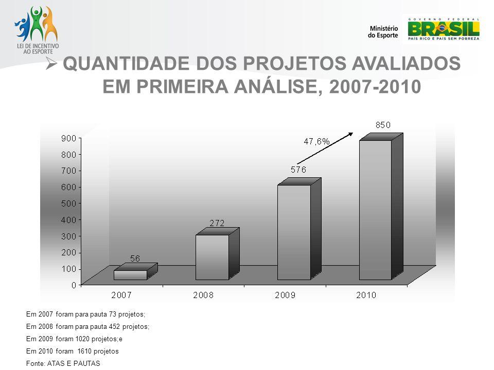 QUANTIDADE DOS PROJETOS AVALIADOS EM PRIMEIRA ANÁLISE, 2007-2010