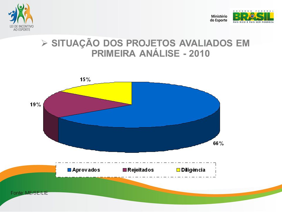 SITUAÇÃO DOS PROJETOS AVALIADOS EM PRIMEIRA ANÁLISE - 2010