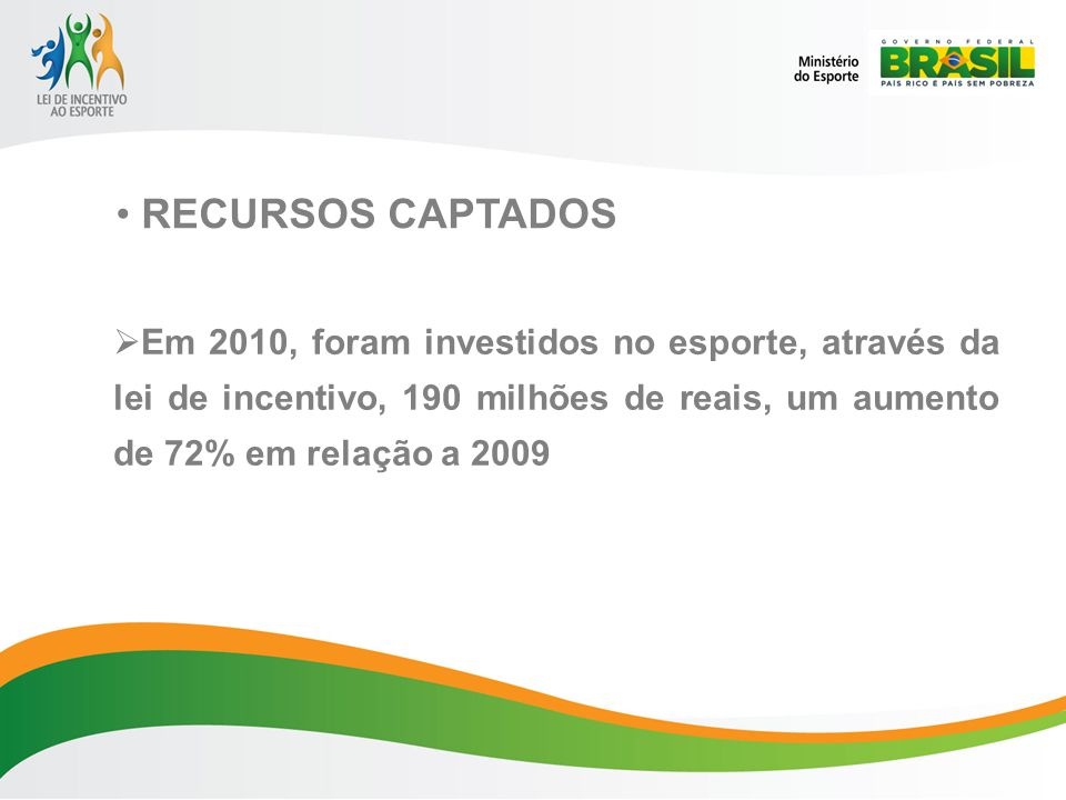 RECURSOS CAPTADOS Em 2010, foram investidos no esporte, através da lei de incentivo, 190 milhões de reais, um aumento de 72% em relação a 2009.