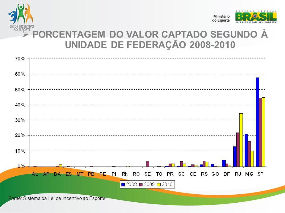 PORCENTAGEM DO VALOR CAPTADO SEGUNDO À UNIDADE DE FEDERAÇÃO 2008-2010