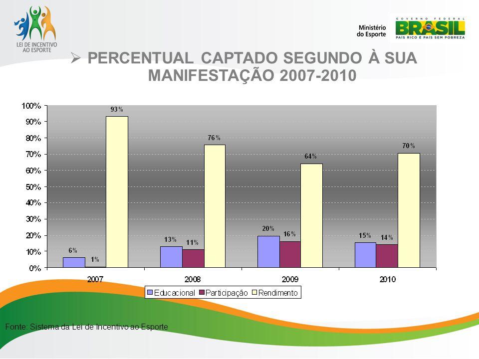 PERCENTUAL CAPTADO SEGUNDO À SUA MANIFESTAÇÃO 2007-2010