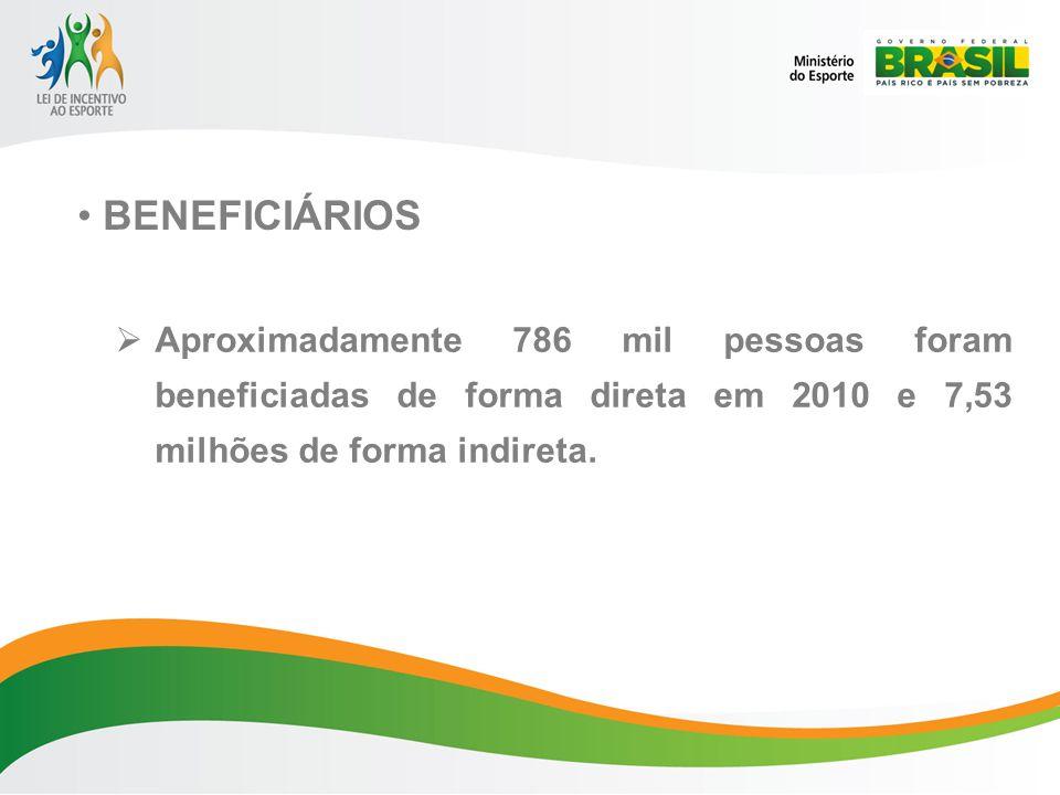 BENEFICIÁRIOS Aproximadamente 786 mil pessoas foram beneficiadas de forma direta em 2010 e 7,53 milhões de forma indireta.