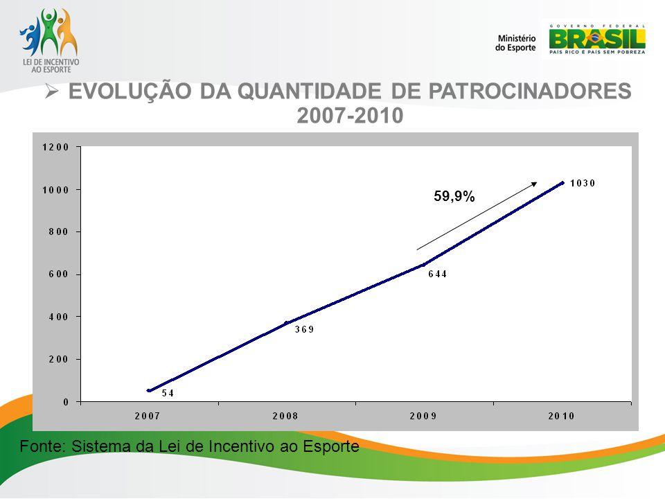 EVOLUÇÃO DA QUANTIDADE DE PATROCINADORES 2007-2010