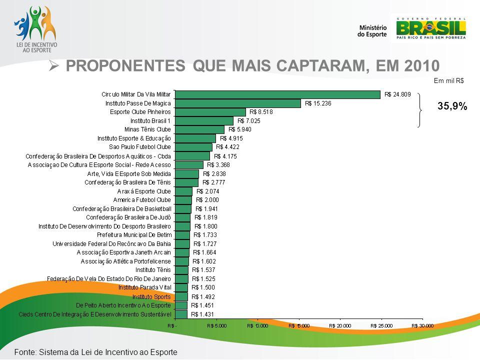 PROPONENTES QUE MAIS CAPTARAM, EM 2010