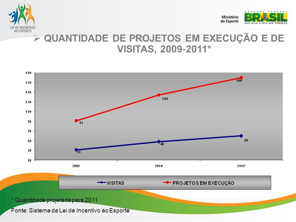 QUANTIDADE DE PROJETOS EM EXECUÇÃO E DE VISITAS, 2009-2011*